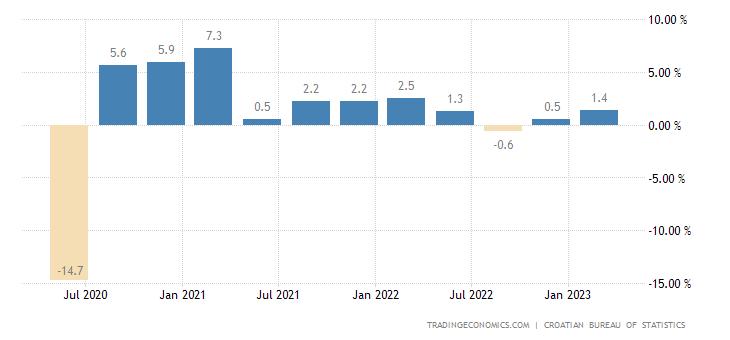 Croatia GDP Growth Rate