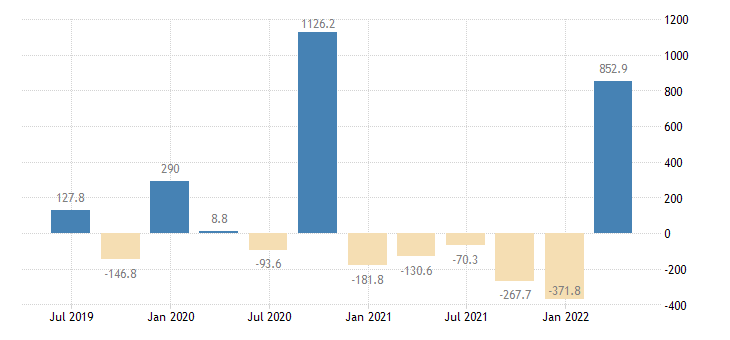 croatia gdp main components changes in inventories eurostat data