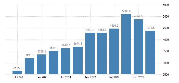croatia gdp main components exports of goods eurostat data