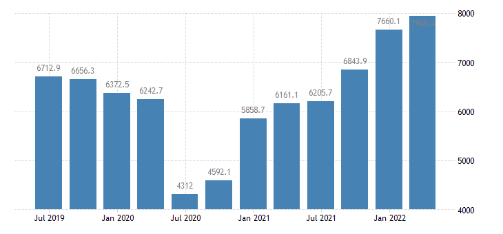 croatia gdp main components exports of goods services eurostat data