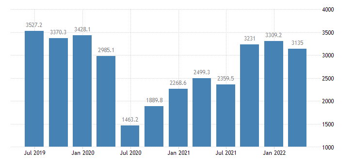 croatia gdp main components exports of services eurostat data