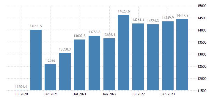 croatia gdp main components final consumption expenditure gross capital formation eurostat data