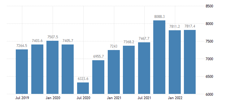 croatia gdp main components final consumption expenditure of households eurostat data
