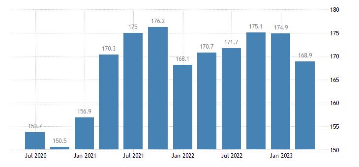 croatia gdp main components final consumption expenditure of npish eurostat data