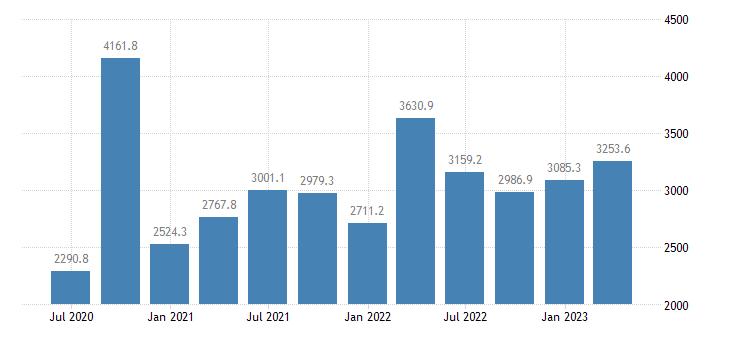 croatia gdp main components gross capital formation eurostat data