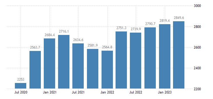 croatia gdp main components gross fixed capital formation eurostat data
