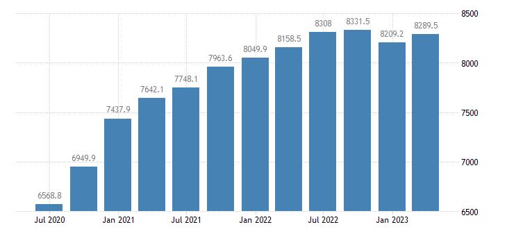 croatia gdp main components household npish final consumption expenditure eurostat data