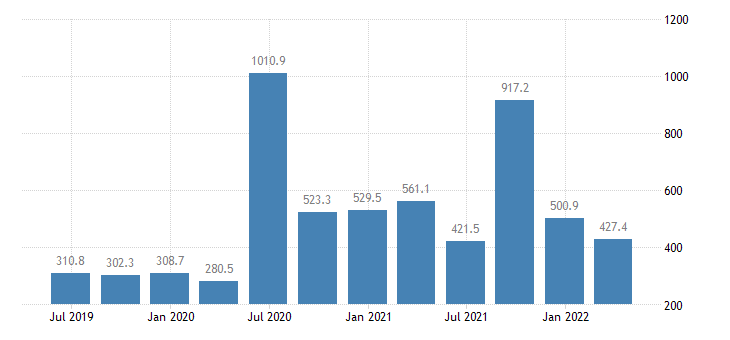 croatia gdp main components subsidies eurostat data