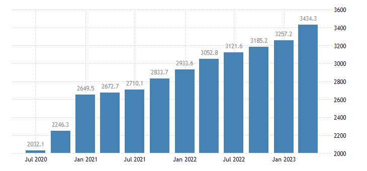 croatia gdp main components taxes on production imports eurostat data