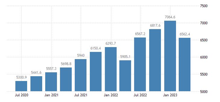 croatia gdp main components wages salaries eurostat data