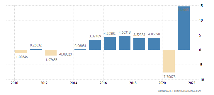 croatia gdp per capita growth annual percent wb data
