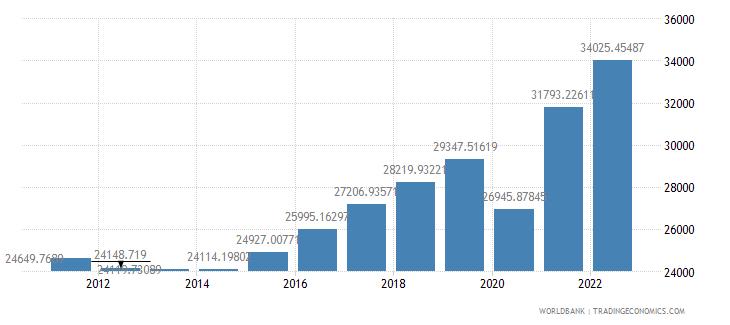 croatia gdp per capita ppp constant 2005 international dollar wb data