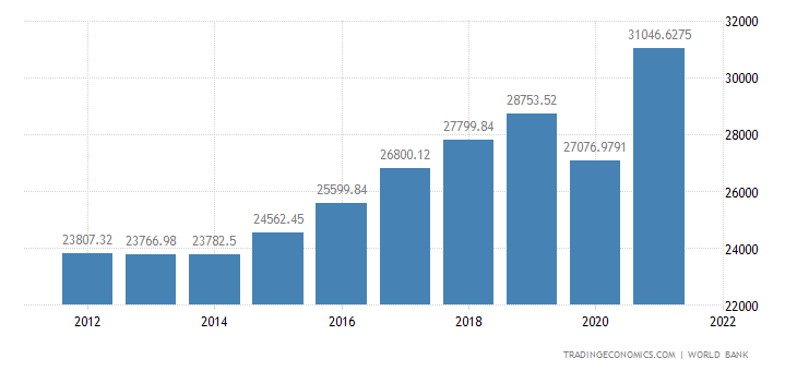 Croatia GDP per capita PPP
