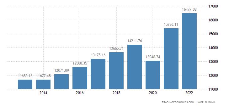 Croatia GDP per capita