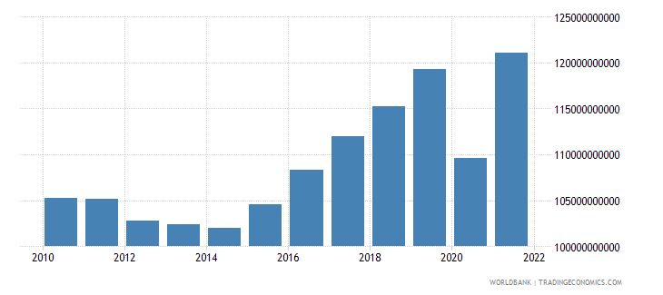 croatia gdp ppp constant 2005 international dollar wb data