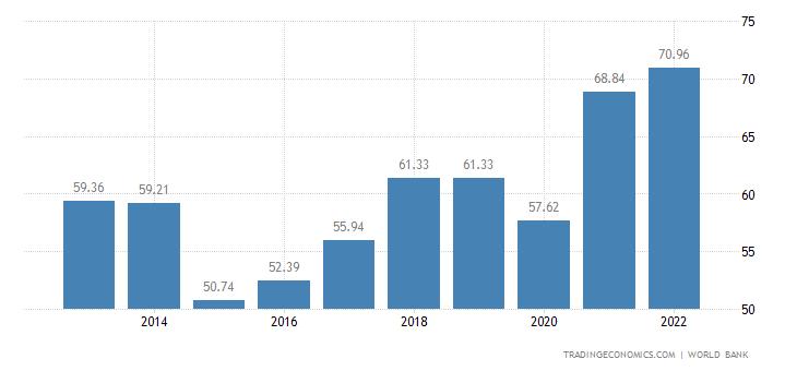 Croatia GDP