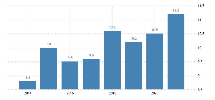 croatia gender employment gap eurostat data