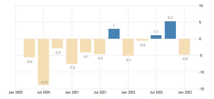 croatia general gov deficit surplus eurostat data