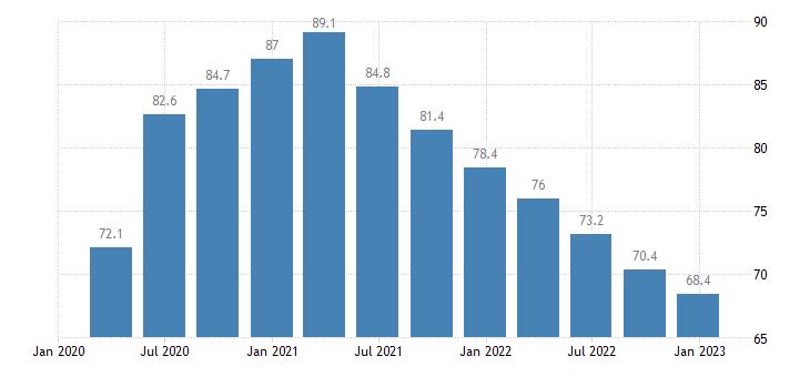 croatia general gov gross debt eurostat data