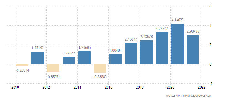 croatia general government final consumption expenditure annual percent growth wb data