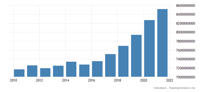 croatia general government final consumption expenditure constant lcu wb data