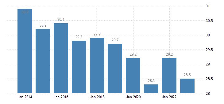 croatia gini coefficient of equivalised disposable income eurostat data