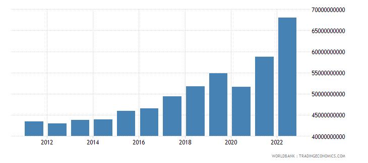 croatia gni current lcu wb data