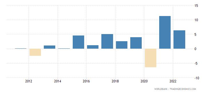 croatia gni growth annual percent wb data