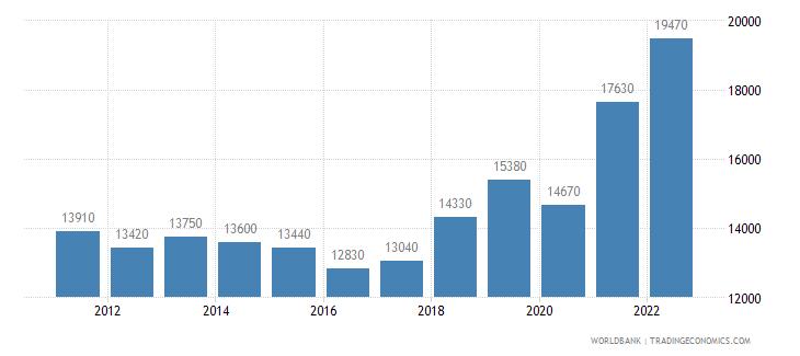 croatia gni per capita atlas method us dollar wb data