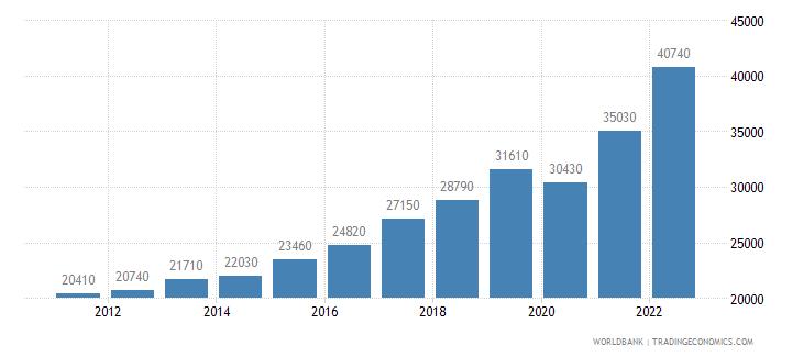 croatia gni per capita ppp us dollar wb data