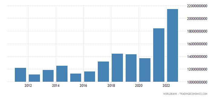 croatia goods exports bop us dollar wb data