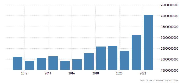 croatia goods imports bop us dollar wb data