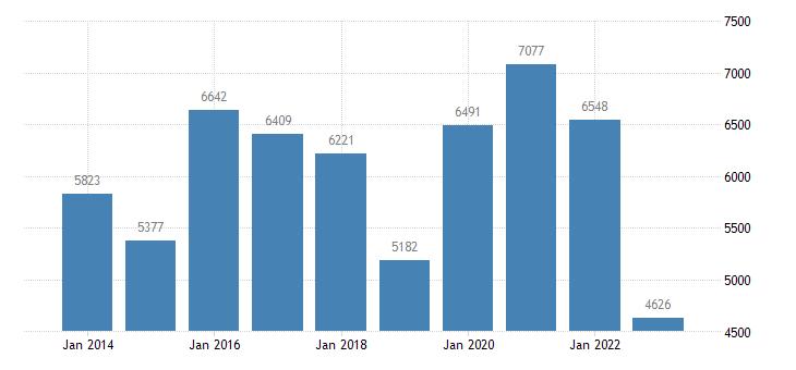 croatia goods transport eurostat data