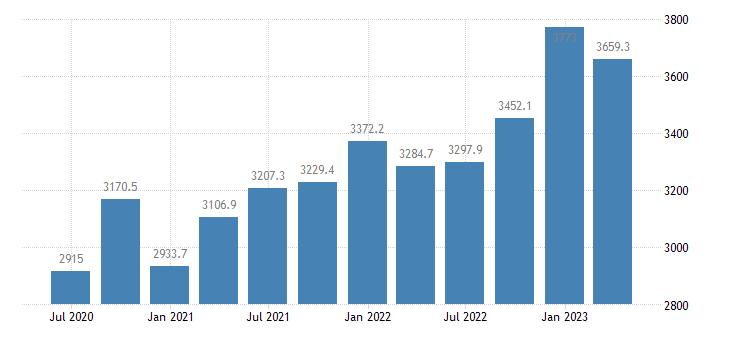 croatia gov final consumption expenditure current prices eurostat data