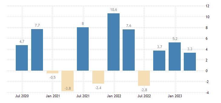 croatia gov final consumption expenditure volumes eurostat data
