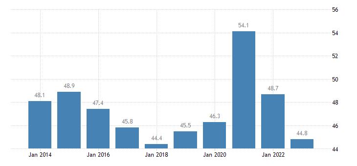 croatia gov revenue expenditure main aggregates eurostat data