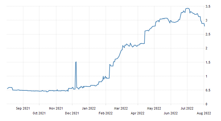 Croatia Government Bond 10Y