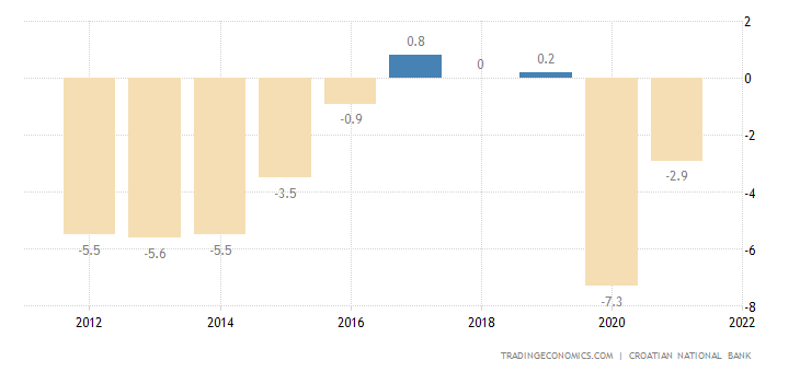 Croatia Government Budget
