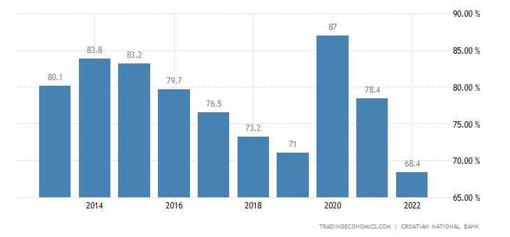 Croatia Government Debt to GDP