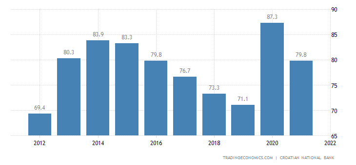 Croatia Government Debt to GDP