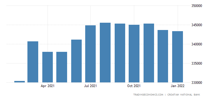Croatia General Government Debt