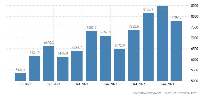 Croatia Government Revenues