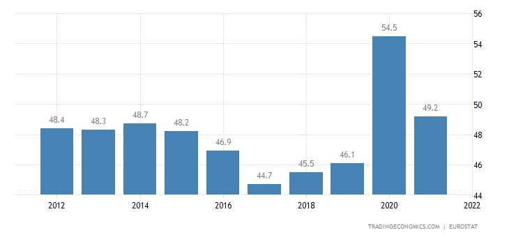 Croatia Government Spending to GDP