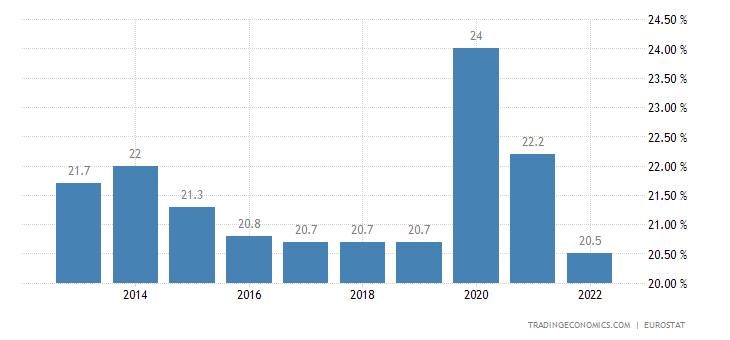 Croatia Government Spending to GDP