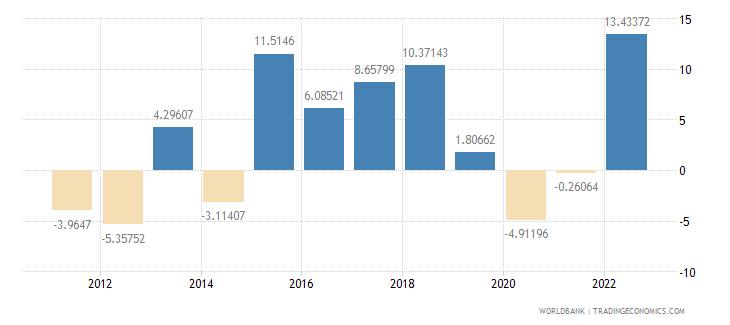 croatia gross capital formation annual percent growth wb data