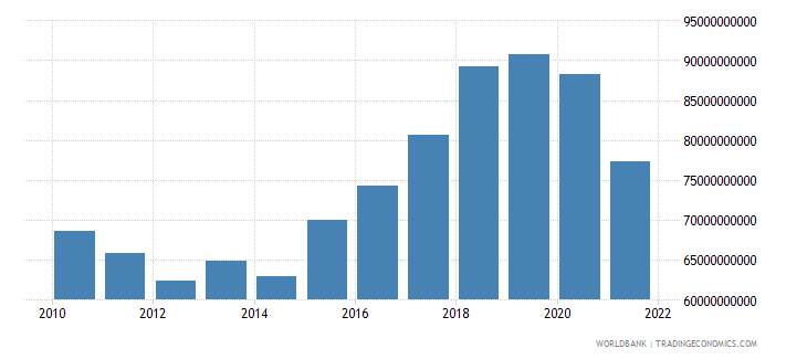 croatia gross capital formation constant lcu wb data