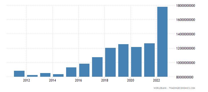 croatia gross capital formation current lcu wb data
