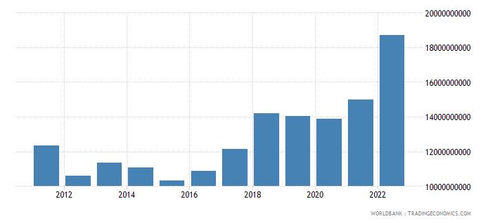 croatia gross capital formation us dollar wb data