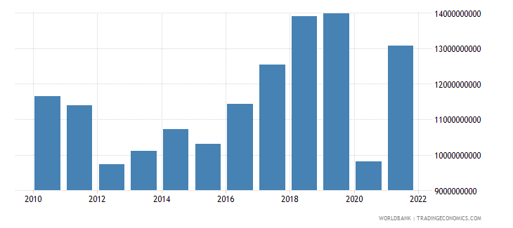 croatia gross domestic savings us dollar wb data