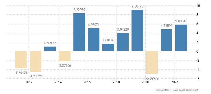 croatia gross fixed capital formation annual percent growth wb data